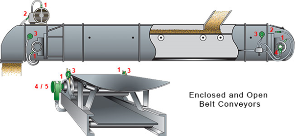 Grain Logistics Solutions - Belt Conveyors